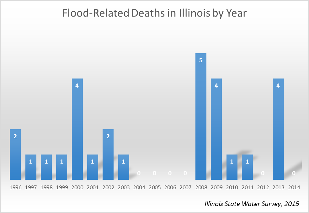 Flood-related deaths in Illinois from 1996 to 2014, based on data from the National Climatic Data Center.