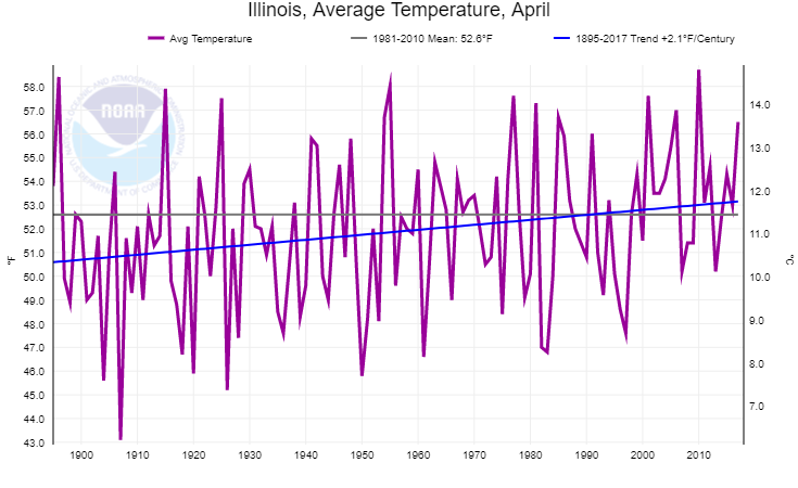 April-trend
