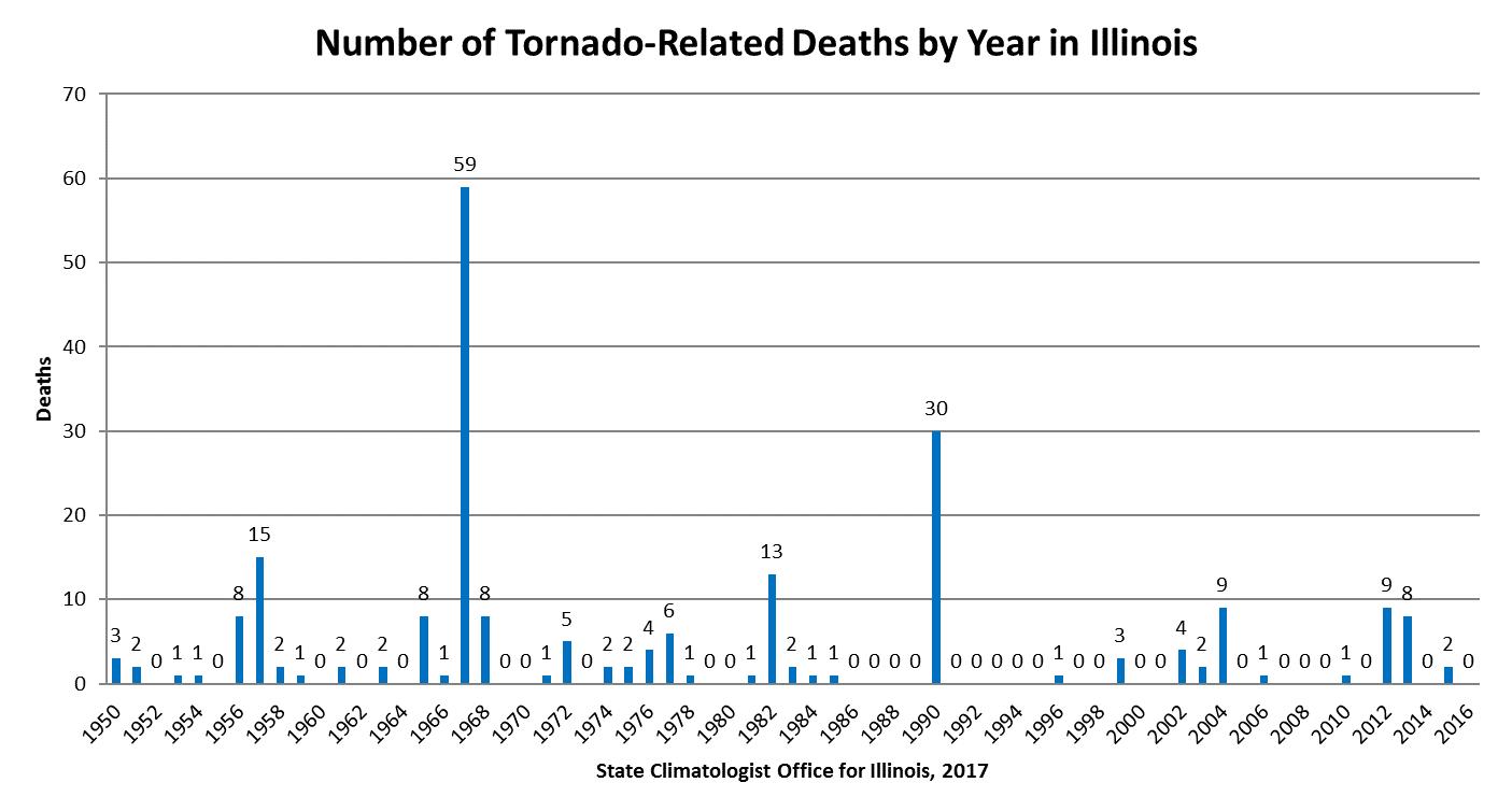 tornado deaths per year - 1405×754