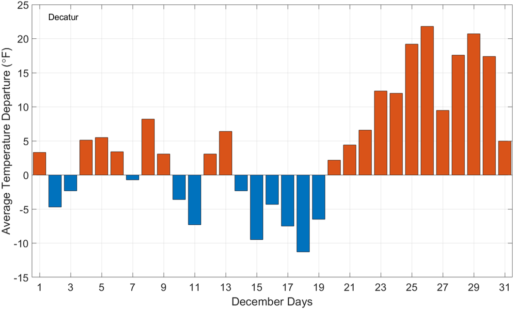 Temperature On Christmas Day In 2020 January 2020 – Illinois State Climatologist