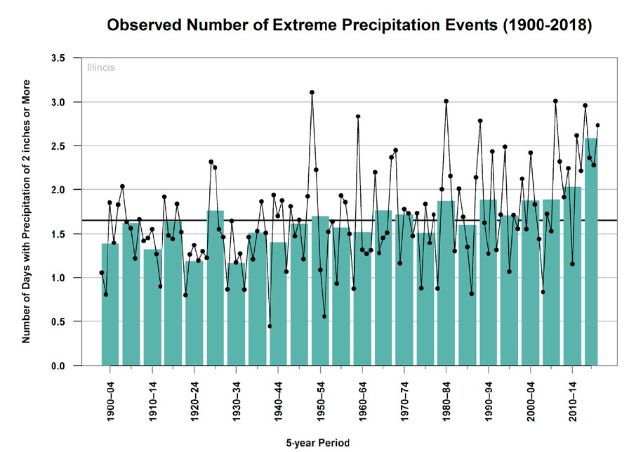 Extreme precipitation day frequency in Illinois between 1900 and 2018.